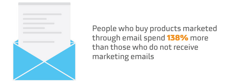 People who buy products marketed through email spend 138% more than those who do not receive marketing emails.