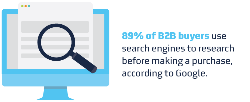 According to Google, 89% of B2B buyers use search engines to research before making a purchase.