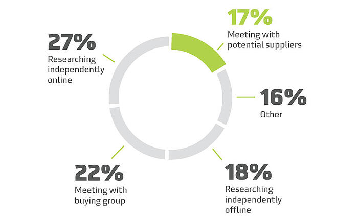 Distribution of buying groups' time by key buying activities