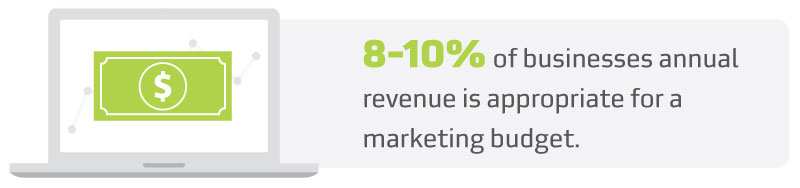 What a Marketing Budget Should Look Like