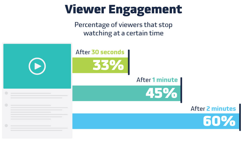 Viewer engagement goes down after time spots