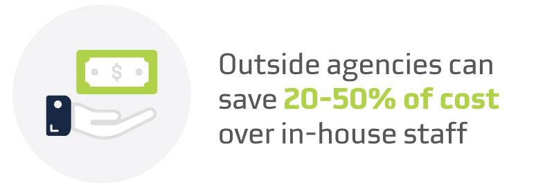 Outside Agency Cost