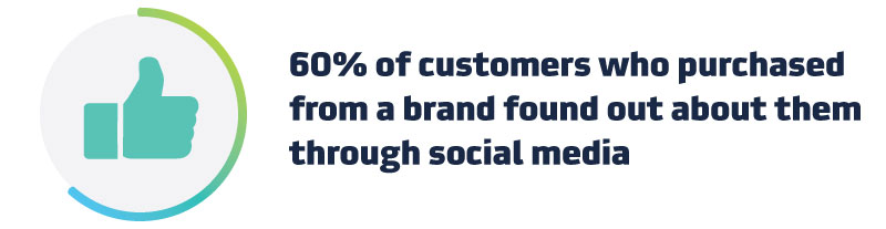 60% of customers who purchased from a brand found out about them through social media.