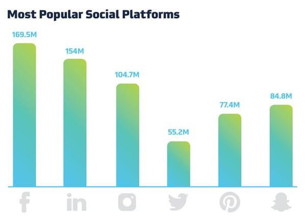 Most Popular Social Platforms