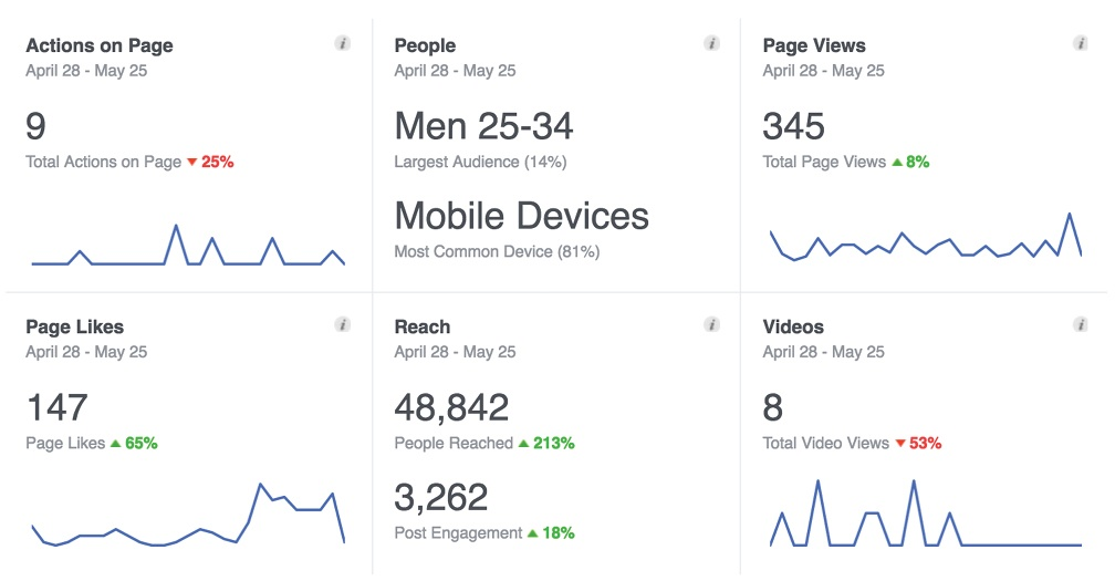 Content_HowToCreateMonthlyReport_FacebookAnalytics