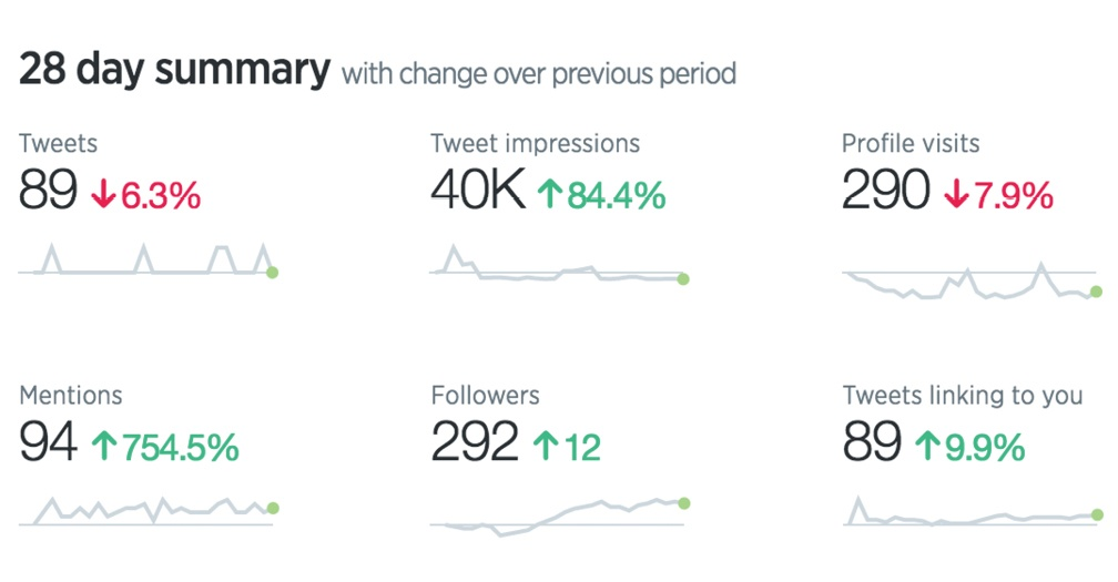 Content_HowToCreateMonthlyReport_TwitterAnalytics