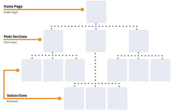 Website Structure Site Map
