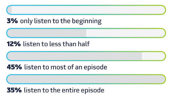 Listeners are dedicated to this form of long-form content