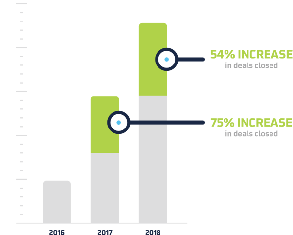 ClientSuccesStory_PackLeaderUSA_GrowthChart
