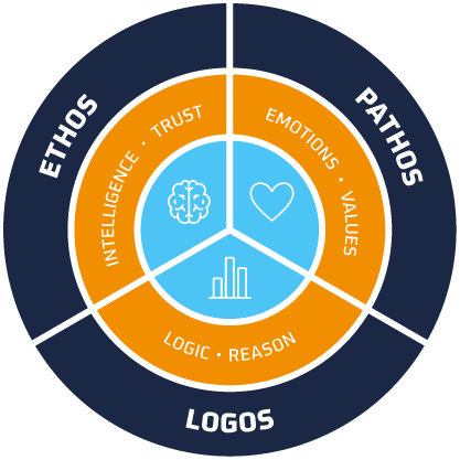 EthosPathosLogosGraphic