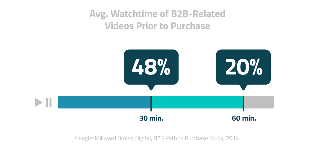 Avg. Watchtime of B2B Related Videos Prior to Purchase